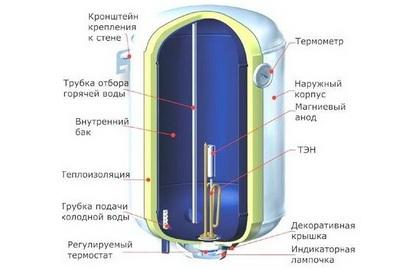 Строение накопительного электрического водонагревателя
