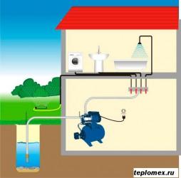 vodoprovod-v-dome