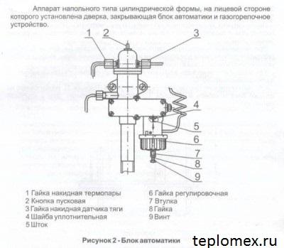 Автоматика котла АОГВ-11.6-3