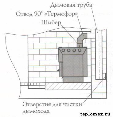 ustanovka-pechi-butakova