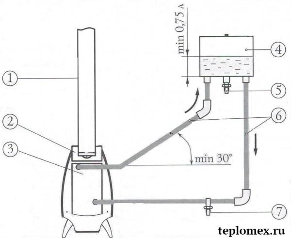 ogon-batareya-s-vodyanym-konturom