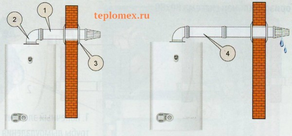 koaksialniy-dymohod-v-stenu