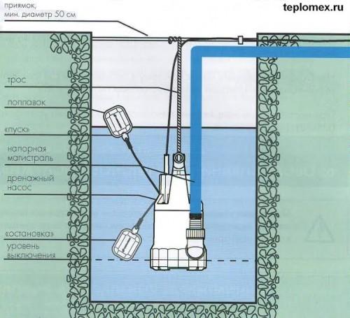 princip-raboty-pogruzhnogo-drenazhnogo-nasosa