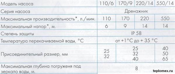 drenazhnye-nasosy-technicheskie-harakteristiki