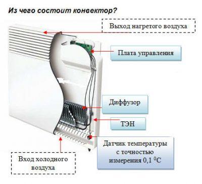 ustroistvo_konvektora