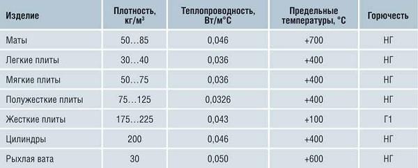 harakteristiki-mineralnoi-vaty
