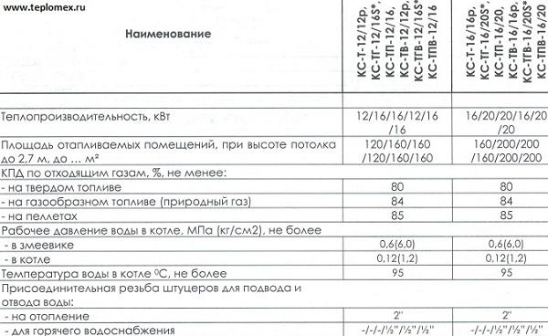 Пластины теплообменника КС 14 Жуковский Пароводяной подогреватель ПП 1-50-2-2 Саранск