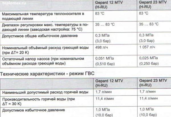 Устройство котла протерм гепард 23 mtv